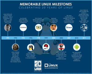 Memorable Linux Milestones