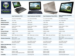 Asus Transformer Pad Comparisons