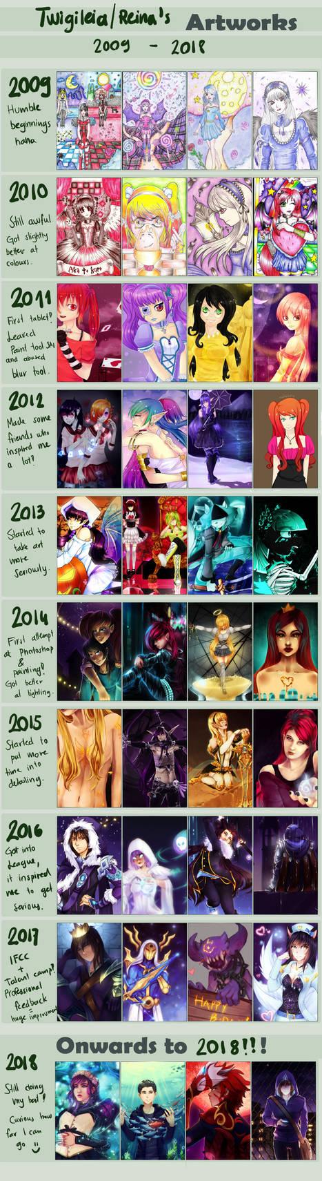 2009-2018 progress / improvement