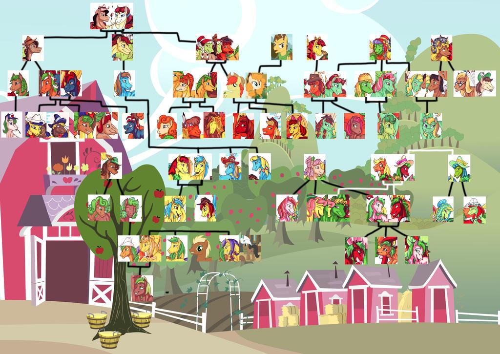 Apple Family MLP Apple family tree ...