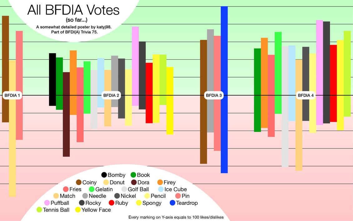BFDIA Votes Poster - BFDI(A) Trivia 75 by kitkatyj on DeviantArt