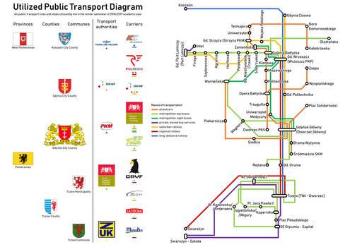 Utilized Public Transport (fall-winter 2018/2019)