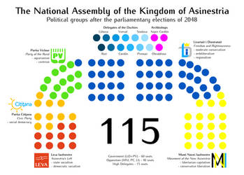 The composition of Asinestrian parliament by TheCatkitty
