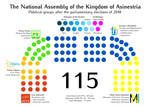 The composition of Asinestrian parliament