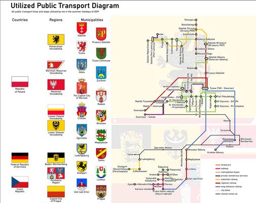 Utilized Public Transport (summer holidays 2019)