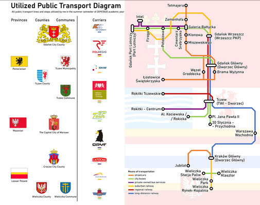 Utilized Public Transport (spring-summer 2019/20)
