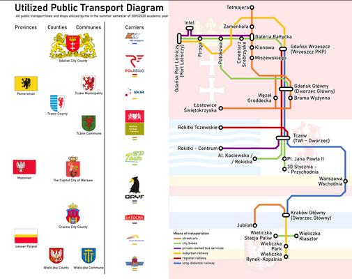Utilized Public Transport (spring-summer 2019/20)