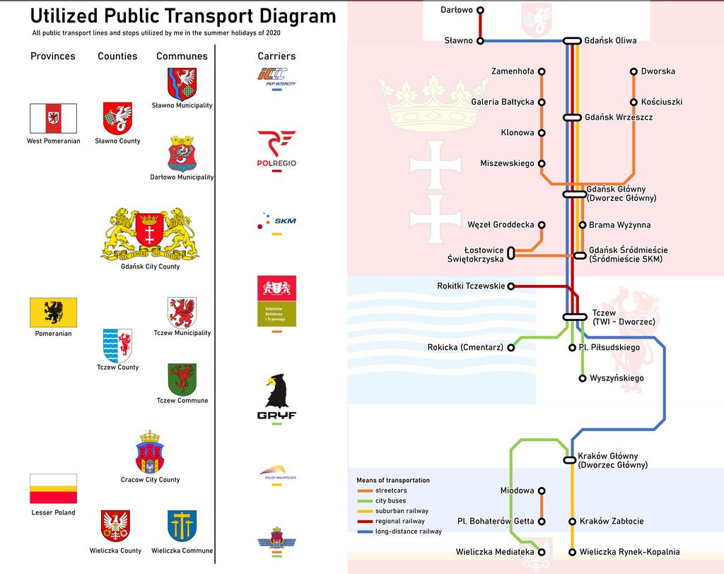 Utilized Public Transport (summer holidays 2020)