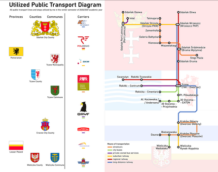 Utilized Public Transport (fall-winter 2020/2021)