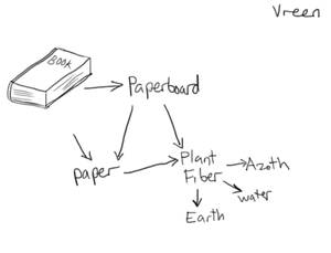 Alchemy Hw 01 - Vreen's Book