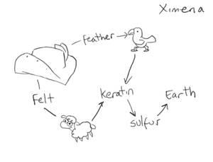 Alchemy Hw 01 - Ximena's Hat