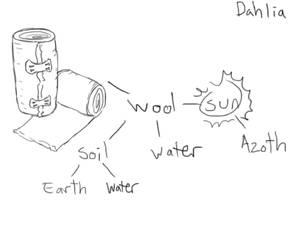 Alchemy Hw 01 - Dahlia's Bandages