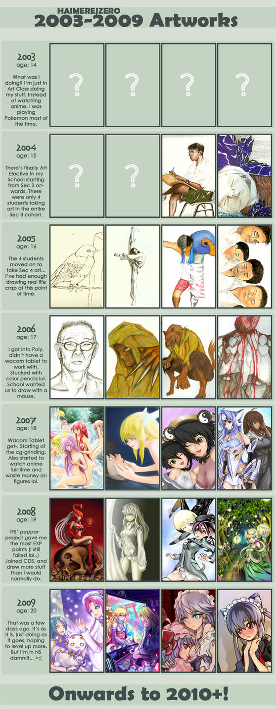 2003-2009 Improvement Meme by Haimerejzero