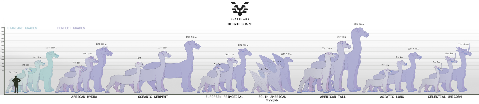 Guardian Height Chart 2.0 by Sindonic
