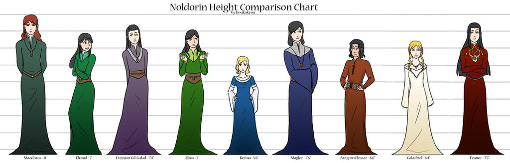 Human Height Chart Comparison Height Comparison Chart by