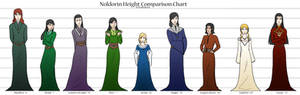 LoR/S: Noldorin Height Comparison Chart