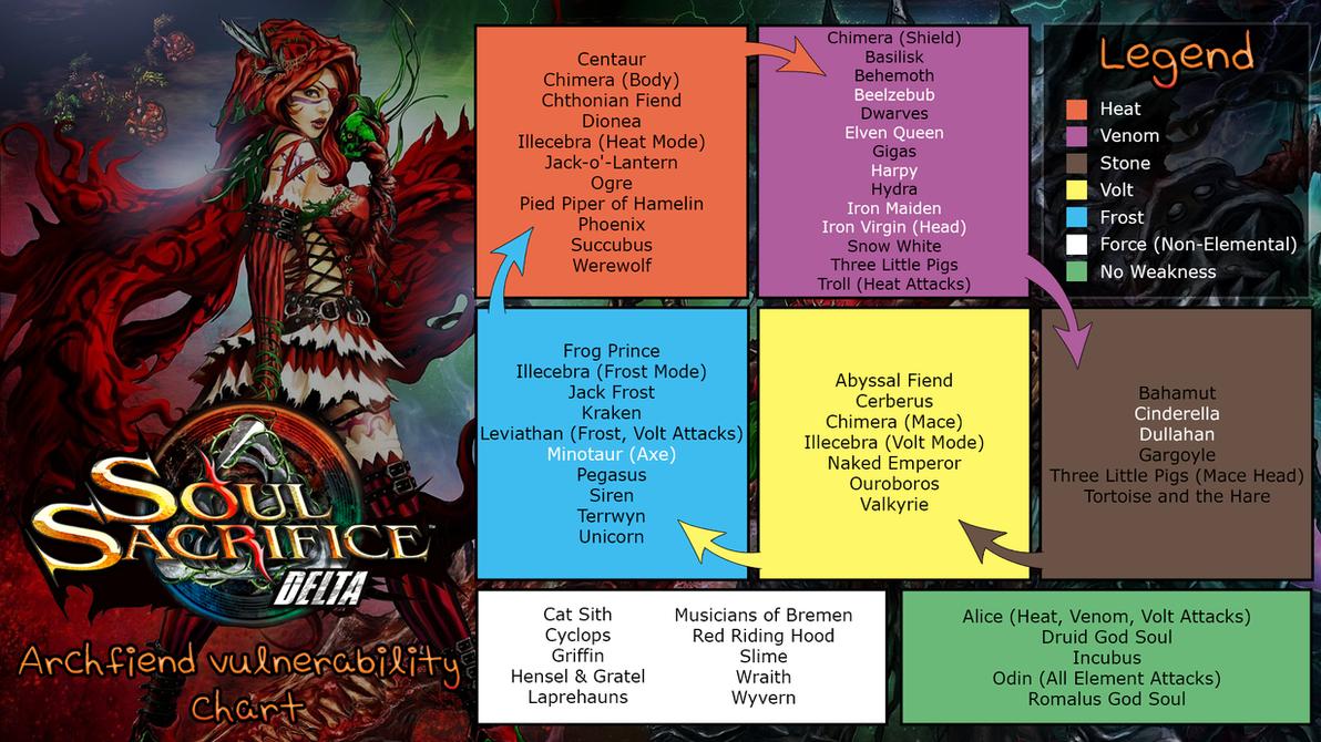 Soul Sacrifice Delta (PC) Archfiends Weakness v1.3 by ElderWraith