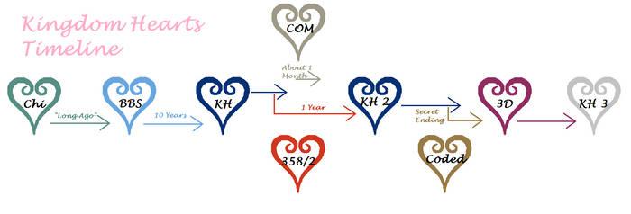 Kingdom Hearts Timeline by murasakimoon