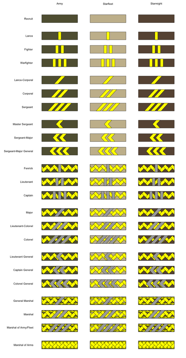 Coalition Armed Forces Rank Insignia By Tounushi On Deviantart