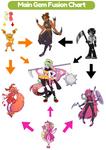 Main Gems Fusion Chart