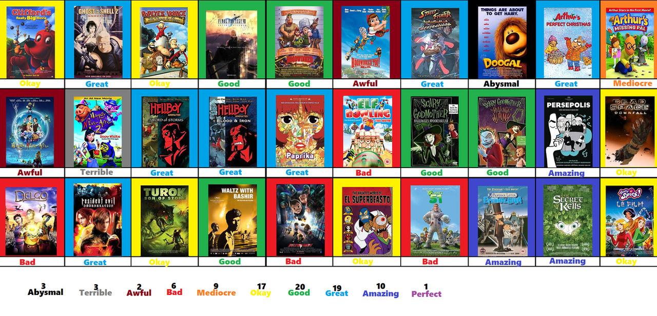 Animated Films Scoreboard Part 3 By Jacobhessreviews On Deviantart