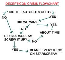 Con Crisis Flowchart by Vampiric-Conure