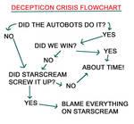 Con Crisis Flowchart