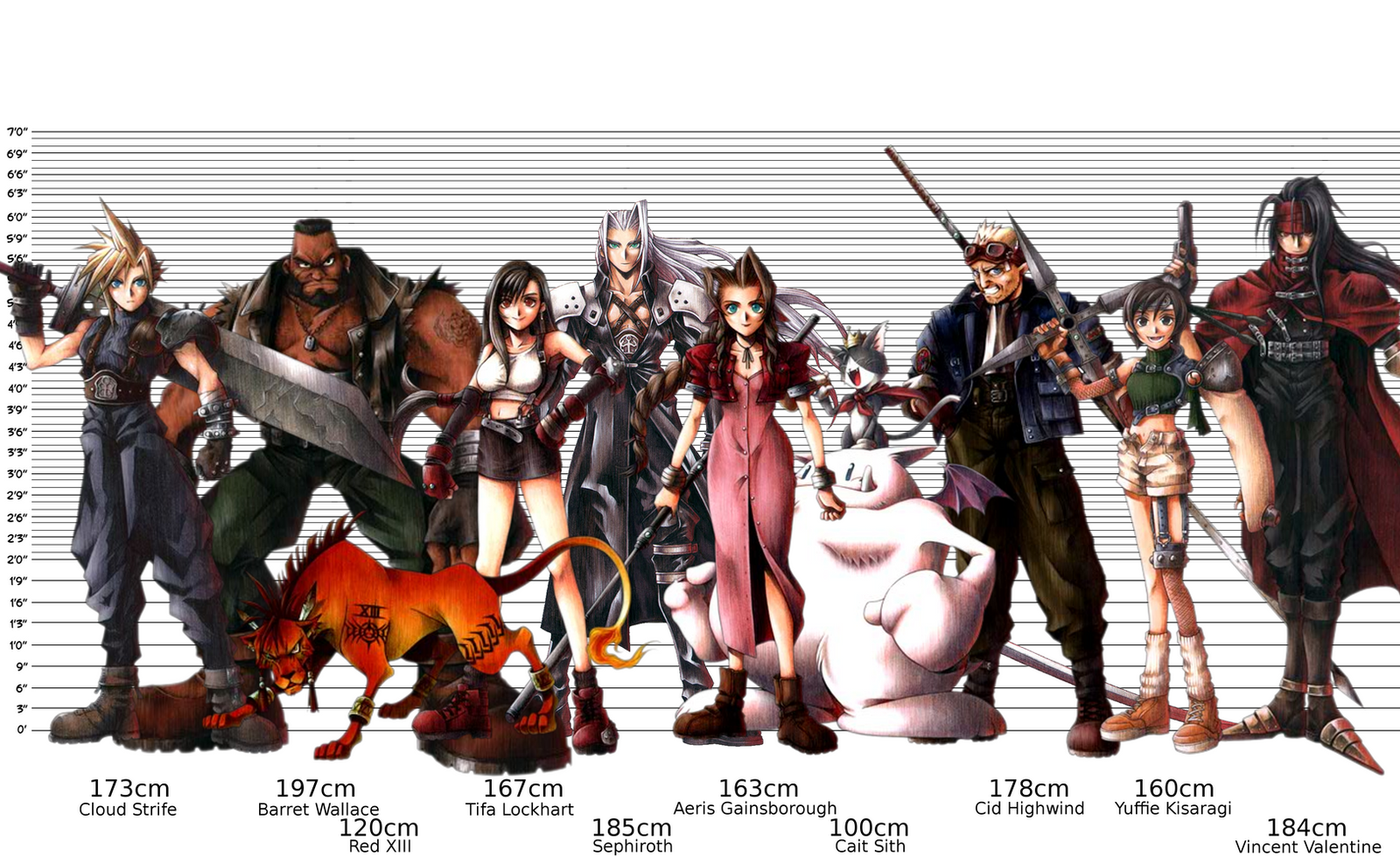 final fantasy vii character height chart by blageyt on
