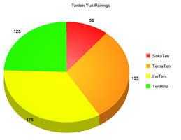 Tenten Yuri Pairing Chart