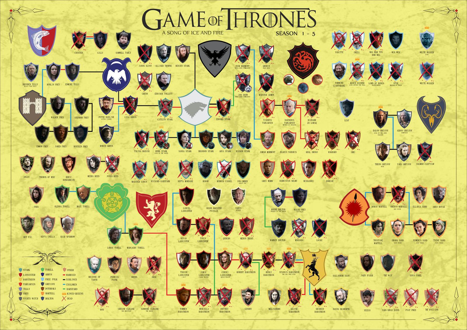 Игра престолов дерево персонажей 2