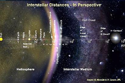 Oort Cloud Diagram by MrUniverse73097 on DeviantArt