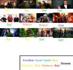 Doctor Who Series 8 Scorecard