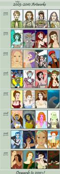 Improvement Meme 2003-2010 by Valky