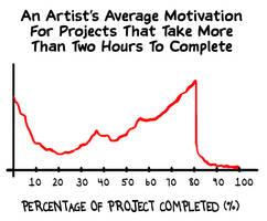 Artist Motivation Plot