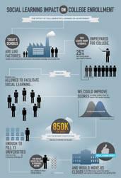Social Learning Infograph