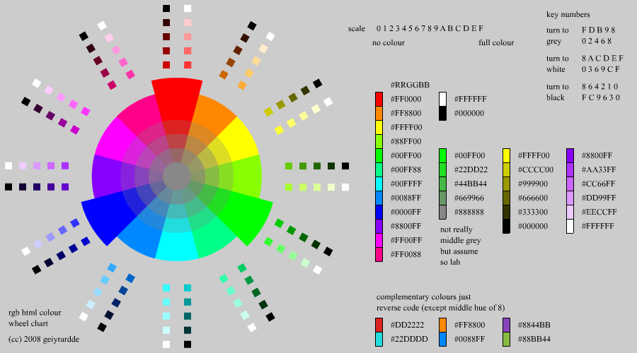 Html Color Wheel Chart