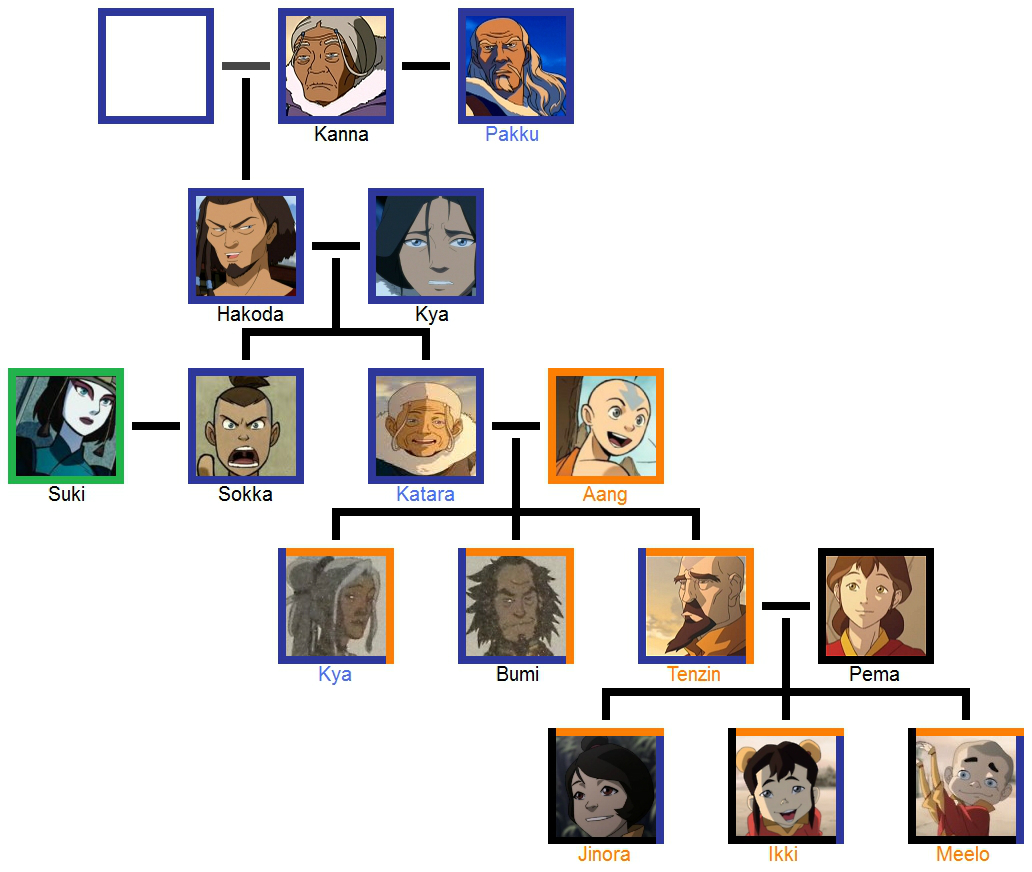 Kataang Family Tree 20 By DrHorrible61