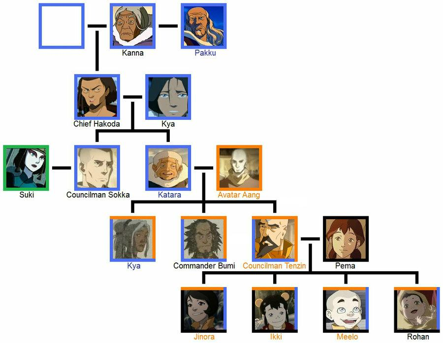 Kataang Family Tree 30 By DrHorrible61