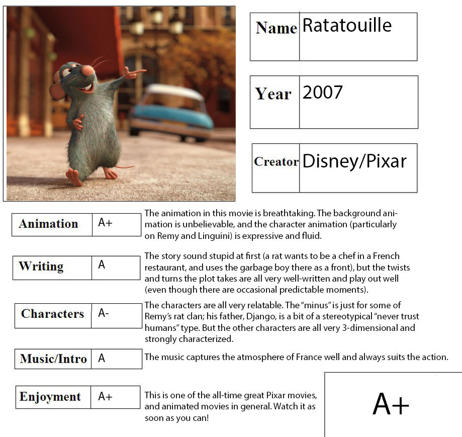 Movie Review Ratatouille By Herodeablazingcarpet On Deviantart