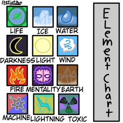 Undertale Au underswap sequel- element chart
