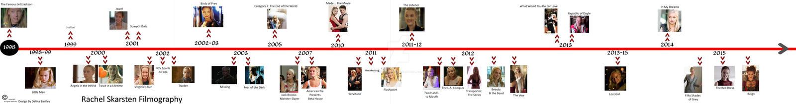 Rachel Skarsten Filmography Timeline by vortexbabe
