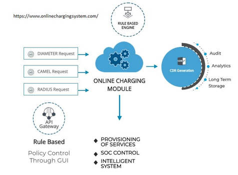 Online Charging System - Secure and Scalable
