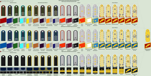 Panterria - Joint Armed Forces Rank Insignia by Grand-Lobster-King