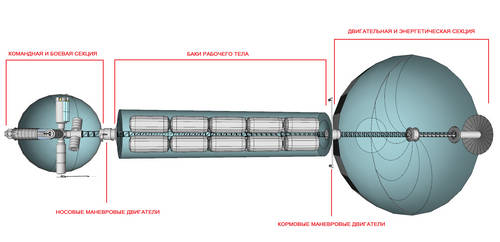Project 021B cruiser scheme