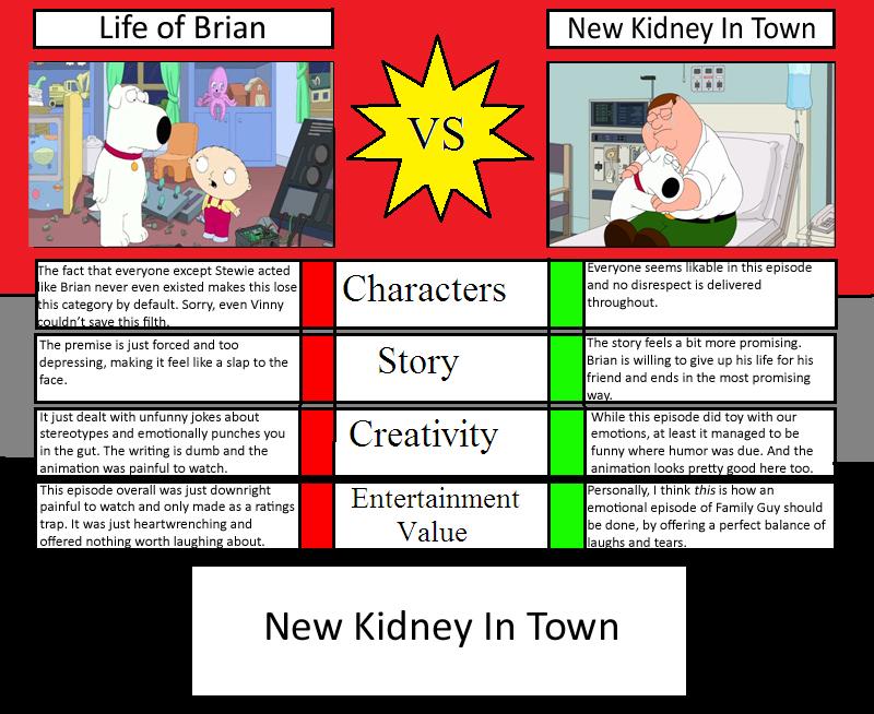 Life of Brian vs New Kidney in Town by BenJJedi