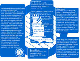 Arvixe Brochure Pages 2,4,5