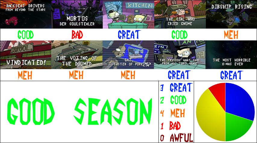 Invader Zim Season 2 Scorecard by SandalsFish on DeviantArt