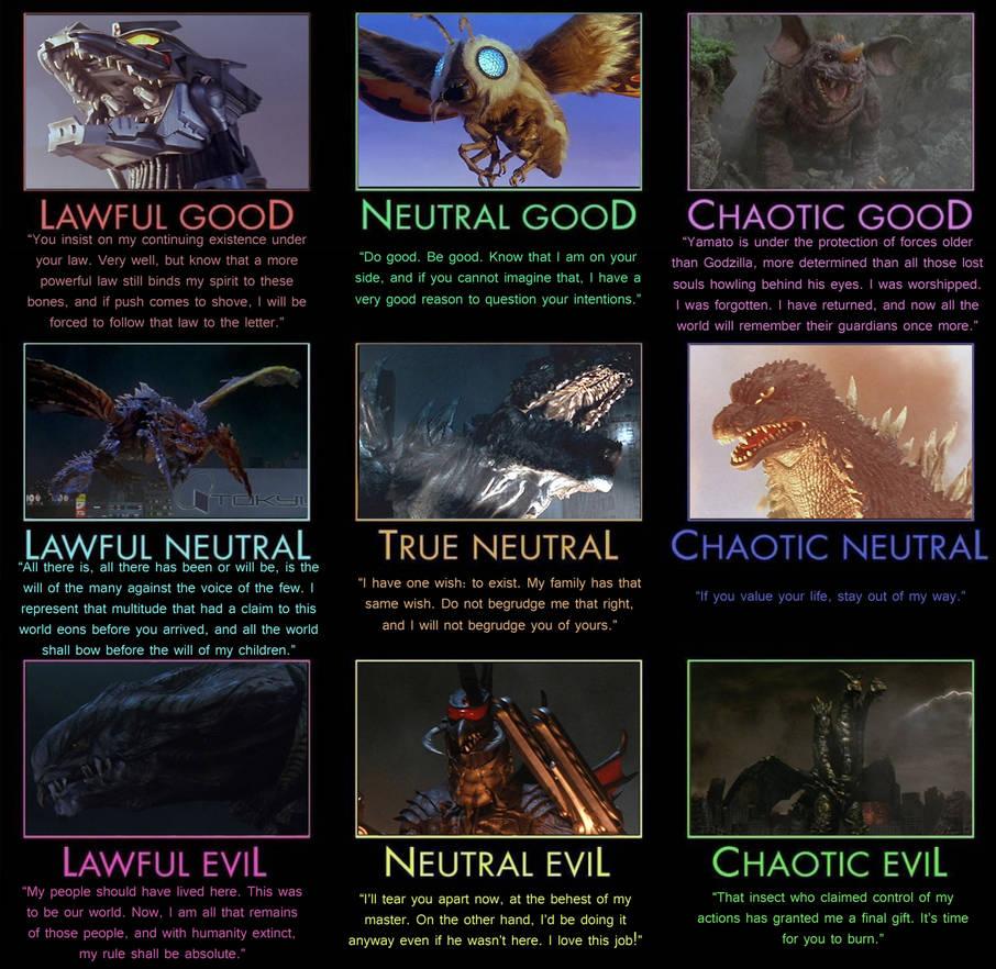 Godzilla Alignment Chart - Millennium