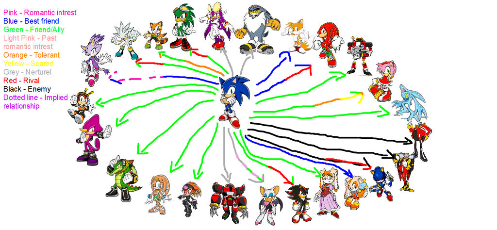 Sonic's friendships/enemies chart (Games only) by