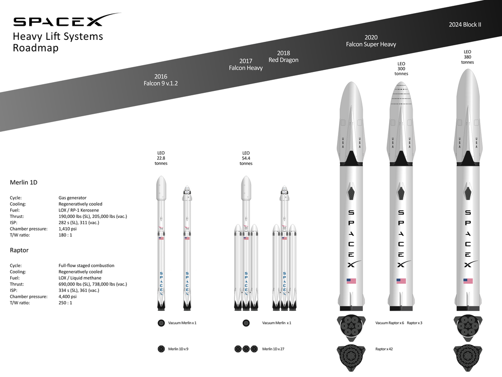 future spacex rockets - photo #20